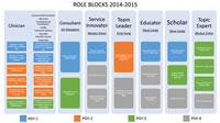 Roles chart