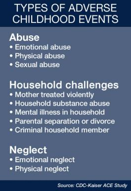Types of adverse childhood events