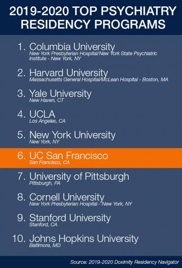 UCSF Psychiatry Residency Training Program once again named