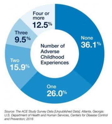 ACEs study data